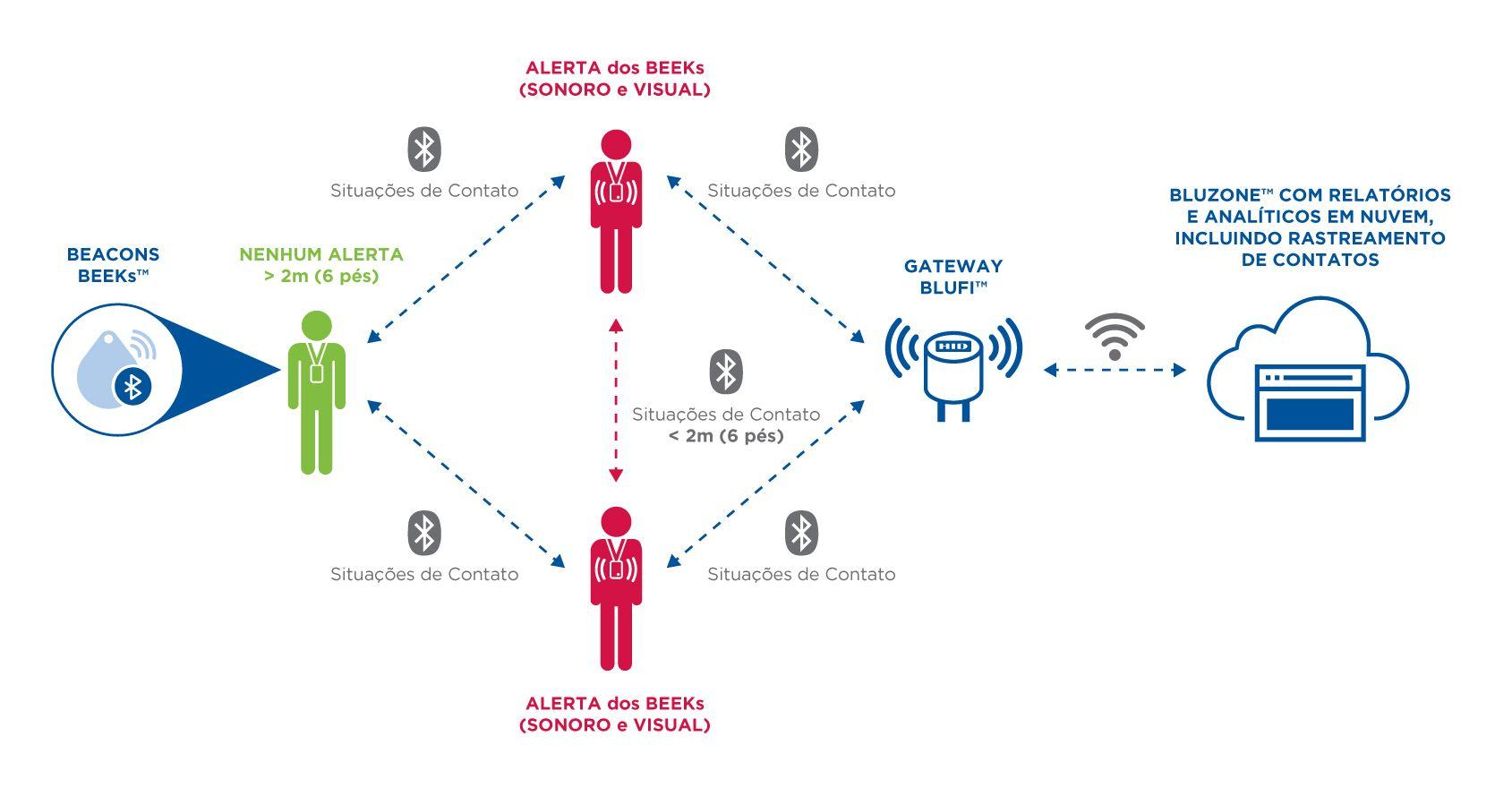 A HID Global habilita os locais de trabalho a reabrir com segurança, ao automatizar o distanciamento social entre os funcionários e o rastreamento de contatos